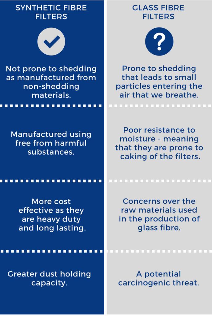 synthetic fibre filters vs glass fibre filters