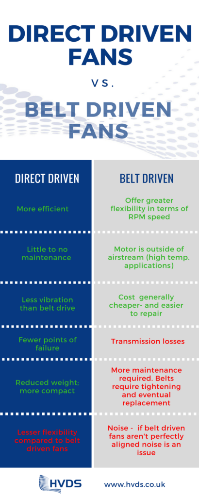 direct driven fans vs belt driven fans
