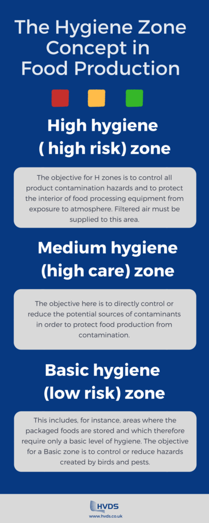 Hygiene zone food production