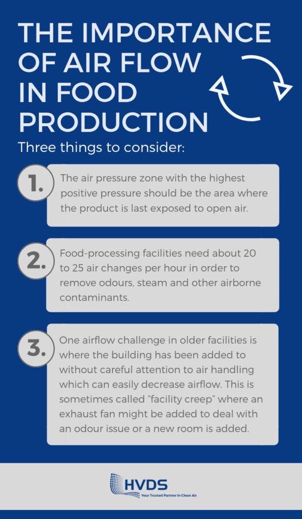 air flow in food production