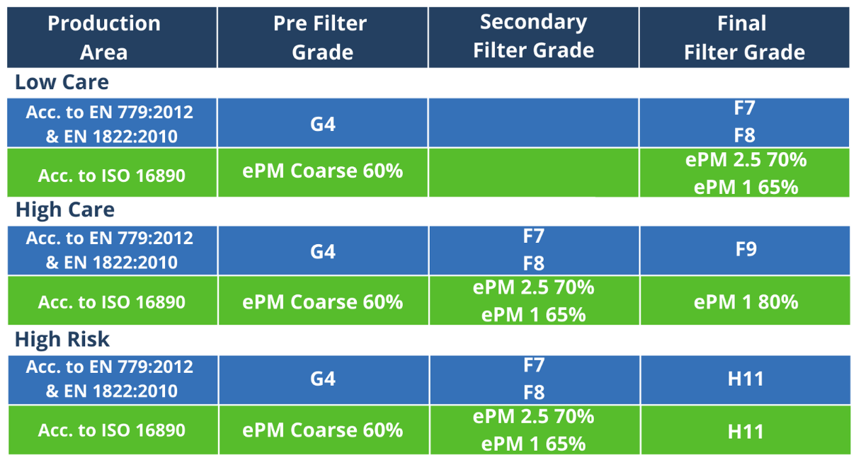 Table of filter application grades